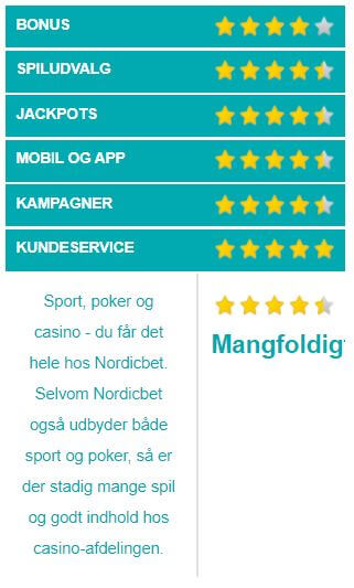 NordicBet Casino vurdering